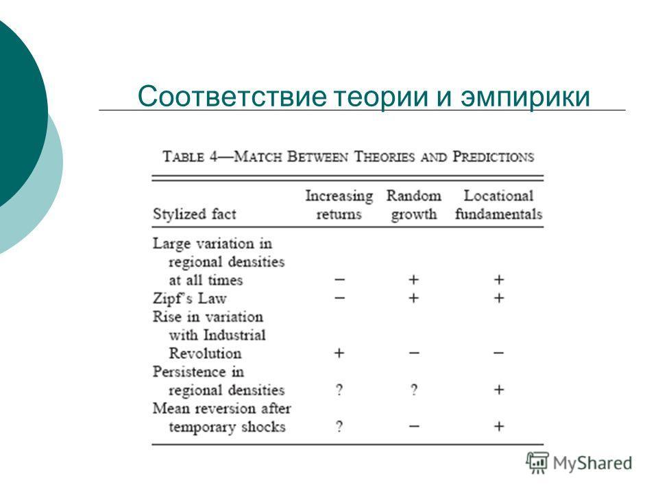 Соответствие теории и эмпирики