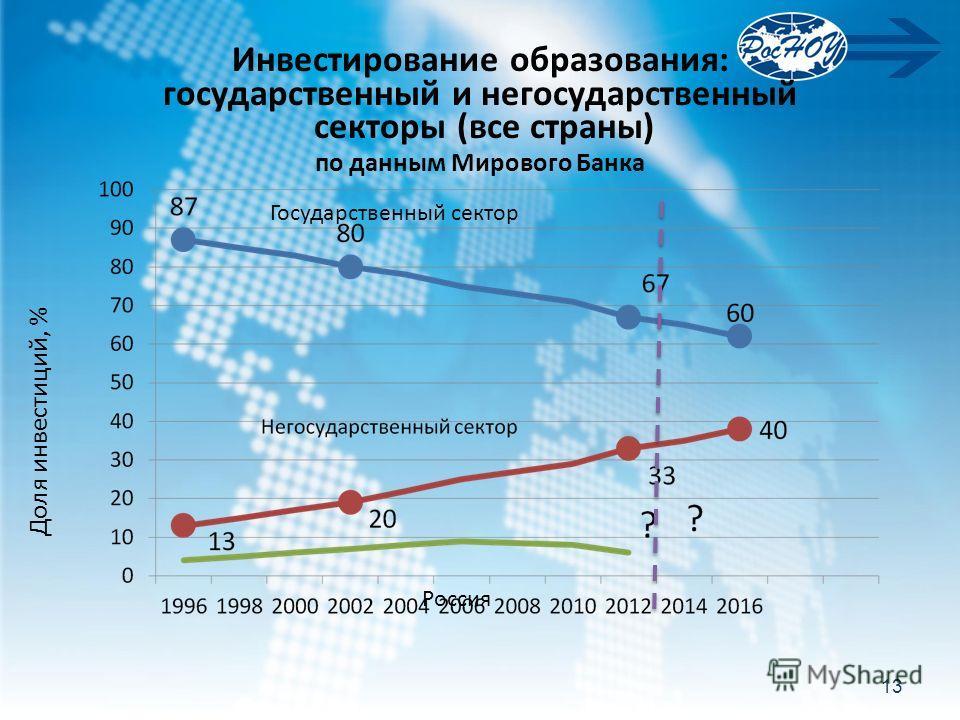 Инвестирование образования: государственный и негосударственный секторы (все страны) по данным Мирового Банка Государственный сектор Россия Доля инвестиций, % 13
