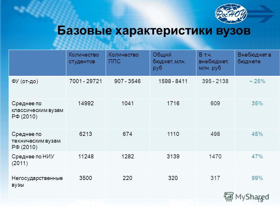 Базовые характеристики вузов Количество студентов Количество ППС Общий бюджет, млн. руб В т.ч. внебюджет, млн. руб Внебюджет в бюджете ФУ (от-до)7001 - 29721907 - 35461598 - 8411395 - 2138~ 25% Среднее по классическим вузам РФ (2010) 1499210411716609