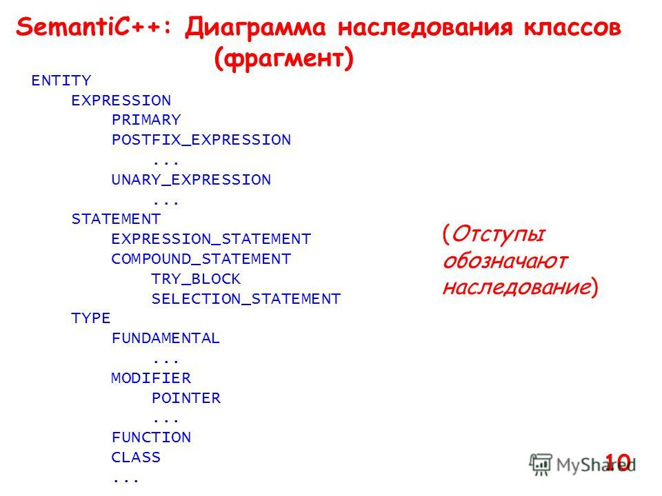 SemantiC++: Диаграмма наследования классов (фрагмент) ENTITY EXPRESSION PRIMARY POSTFIX_EXPRESSION... UNARY_EXPRESSION... STATEMENT EXPRESSION_STATEMENT COMPOUND_STATEMENT TRY_BLOCK SELECTION_STATEMENT TYPE FUNDAMENTAL... MODIFIER POINTER... FUNCTION