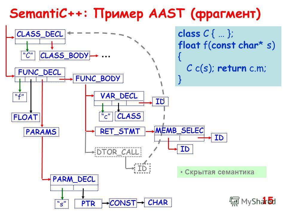 SemantiC++: Пример AAST (фрагмент) class C { … }; float f(const char* s) { C c(s); return c.m; } CLASS_DECL C CLASS_BODY FUNC_DECL f FLOAT FUNC_BODY PARAMS PARM_DECL s PTR CONST CHAR VAR_DECL RET_STMT c CLASS ID MEMB_SELEC … ID DTOR_CALL ID Скрытая с