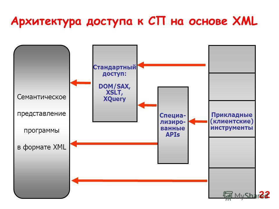 Стандартный доступ: DOM/SAX, XSLT, XQuery Семантическое представление программы в формате XML Специа- лизиро- ванные APIs Прикладные (клиентские) инструменты Архитектура доступа к СП на основе XML 22