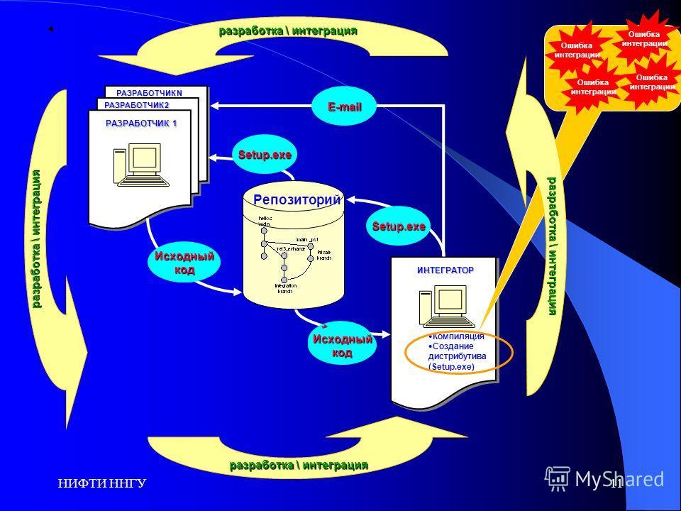НИФТИ ННГУ11 РАЗРАБОТЧИК 1 ИНТЕГРАТОР РАЗРАБОТЧИК N РАЗРАБОТЧИК 2 *.exe *.dll *.dll Setup.exe Setup.exe Исходныйкод Исходныйкод E-mail Компиляция Создание дистрибутива (Setup.exe) Ошибка интеграции Ошибка интеграции Ошибка интеграции Ошибка интеграци