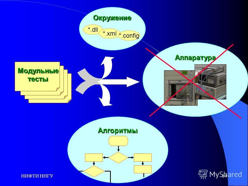 НИФТИ ННГУ14Аппаратура Окружение *.dll *.xml *.config Алгоритмы Модульные Модульные тесты тесты
