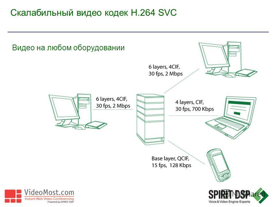 Скалабильный видео кодек H.264 SVC Видео на любом оборудовании