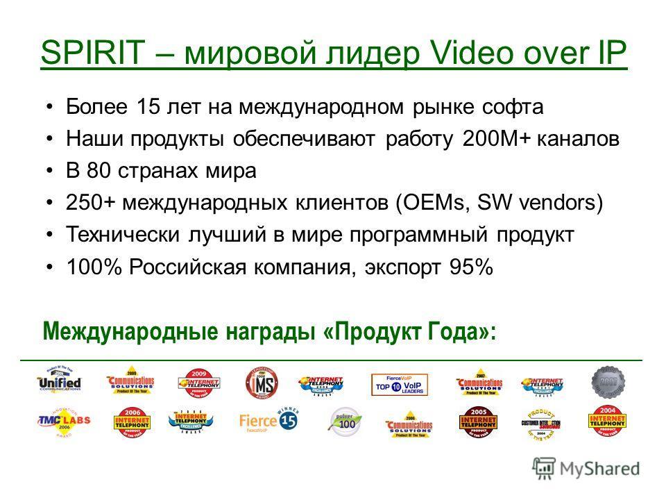 Более 15 лет на международном рынке софта Наши продукты обеспечивают работу 200М+ каналов В 80 странах мира 250+ международных клиентов (OEMs, SW vendors) Технически лучший в мире программный продукт 100% Российская компания, экспорт 95% Международны