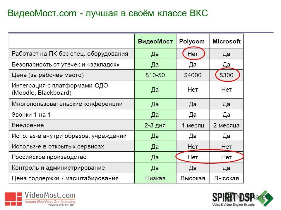 ВидеоМост.com - лучшая в своём классе ВКС ВидеоМостPolycomMicrosoft Работает на ПК без спец. оборудования ДаНетДа Безопасность от утечек и «закладок» Да Цена (за рабочее место) $10-50$4000$300 Интеграция с платформами СДО (Moodle, Blackboard) ДаНет М