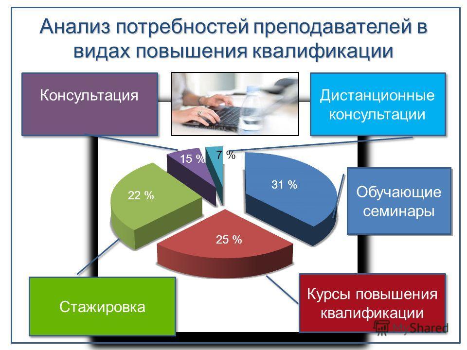 Анализ потребностей преподавателей в видах повышения квалификации Обучающие семинары Курсы повышения квалификации Cтажировка Консультация Дистанционные консультации 31 % 25 % 22 % 15 % 7 %
