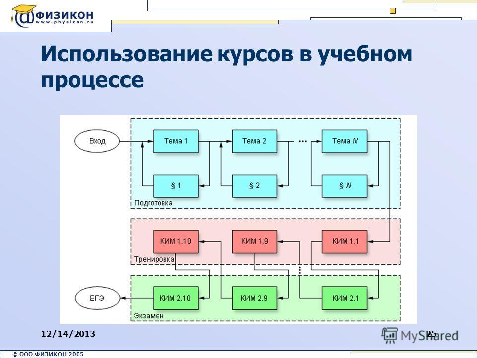 © ООО ФИЗИКОН 2002 © ООО ФИЗИКОН 2005 12/14/201325 Использование курсов в учебном процессе