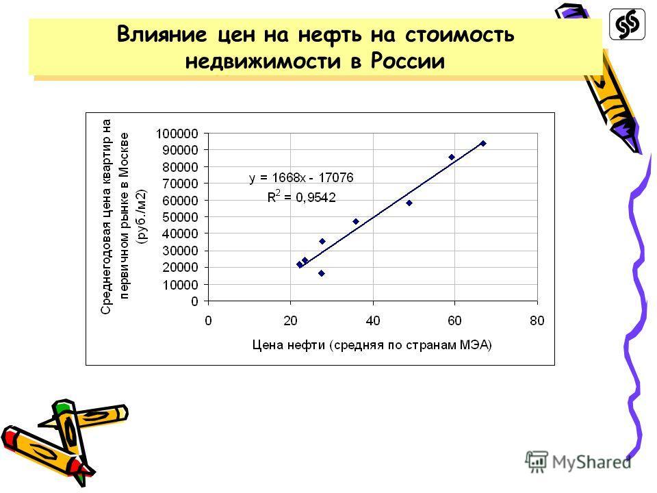 Влияние цен на нефть на стоимость недвижимости в России