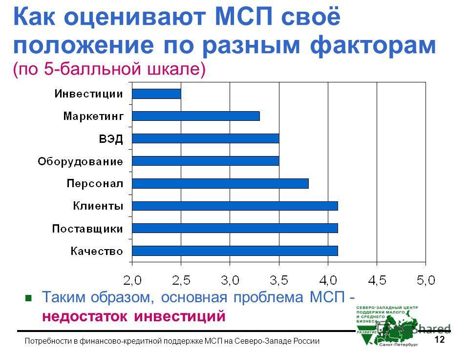 12 Потребности в финансово-кредитной поддержке МСП на Северо-Западе России Как оценивают МСП своё положение по разным факторам (по 5-балльной шкале) n Таким образом, основная проблема МСП - недостаток инвестиций