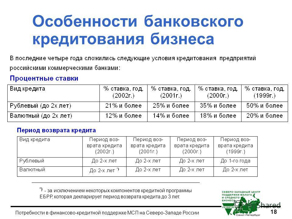 18 Потребности в финансово-кредитной поддержке МСП на Северо-Западе России Особенности банковского кредитования бизнеса *) - за исключением некоторых компонентов кредитной программы ЕБРР, которая декларирует период возврата кредита до 3 лет.