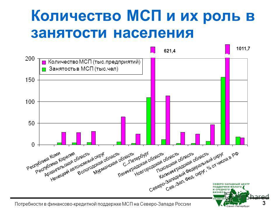 3 Потребности в финансово-кредитной поддержке МСП на Северо-Западе России Количество МСП и их роль в занятости населения 1011,7 621,4 Количество МСП (тыс.предприятий) Занятость в МСП (тыс.чел)