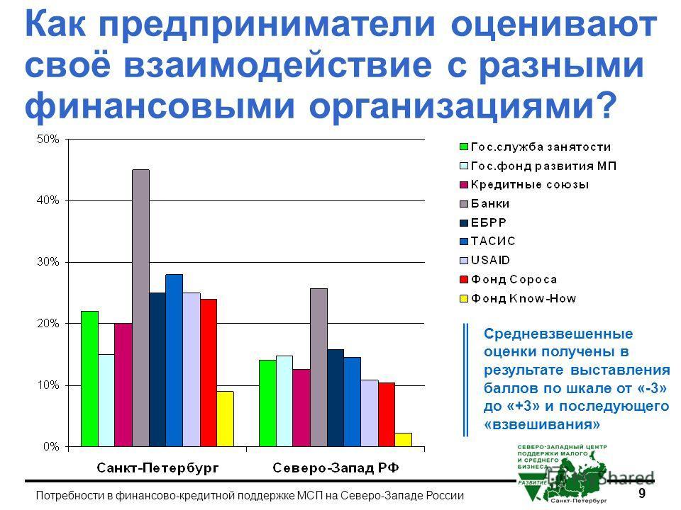 9 Потребности в финансово-кредитной поддержке МСП на Северо-Западе России Как предприниматели оценивают своё взаимодействие с разными финансовыми организациями? Средневзвешенные оценки получены в результате выставления баллов по шкале от «-3» до «+3»