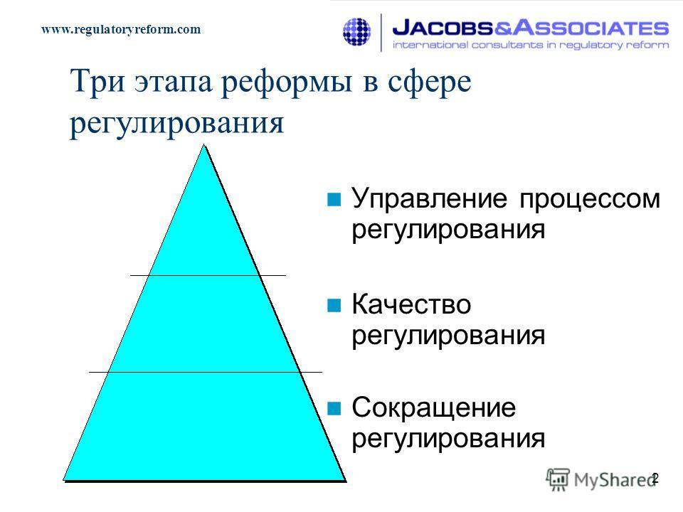 2 Три этапа реформы в сфере регулирования Управление процессом регулирования Качество регулирования Сокращение регулирования