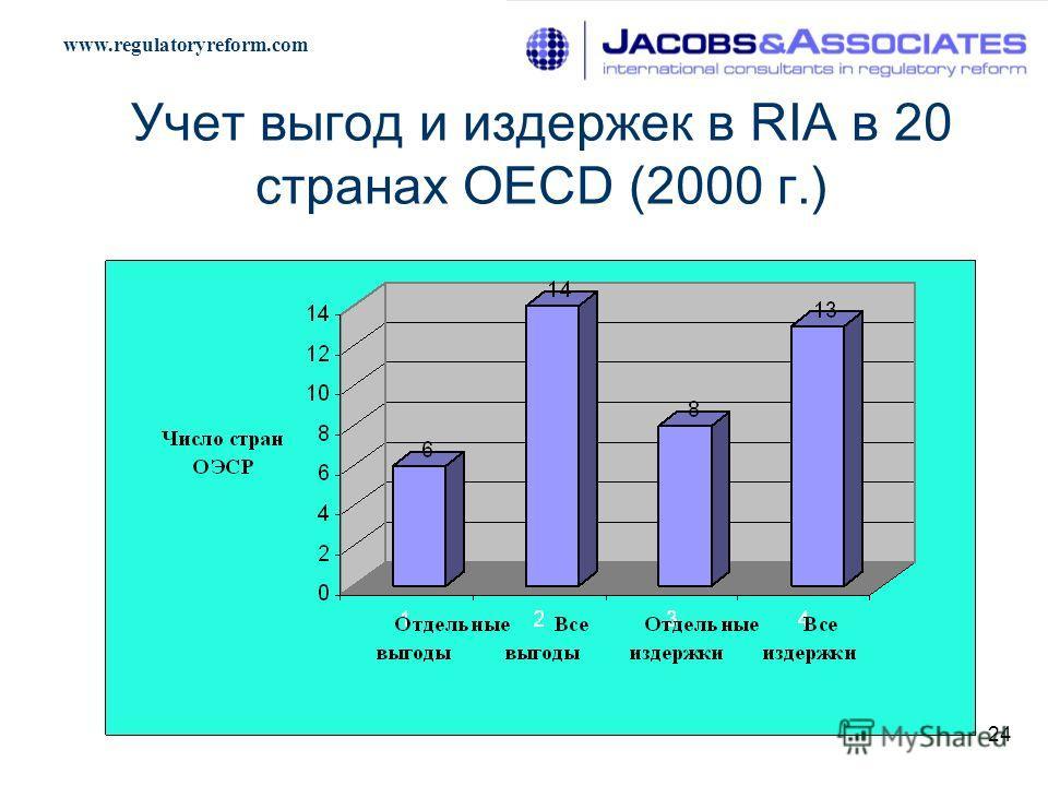 www.regulatoryreform.com 24 Учет выгод и издержек в RIA в 20 странах OECD (2000 г.)