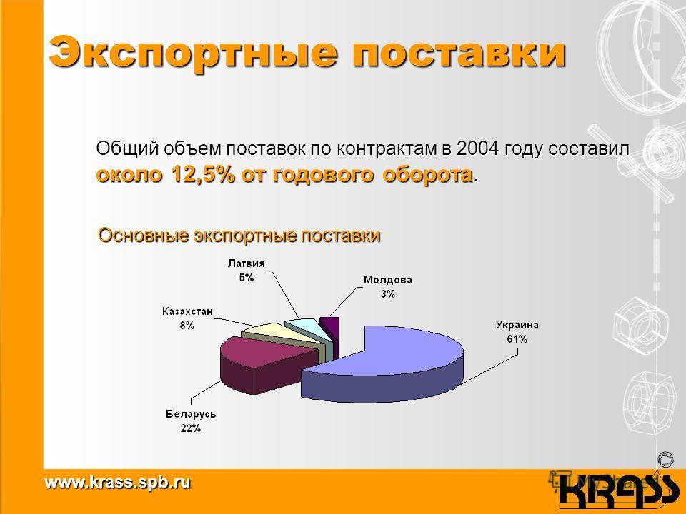 www.krass.spb.ru Экспортные поставки Общий объем поставок по контрактам в 2004 году составил около 12,5% от годового оборота. Основные экспортные поставки