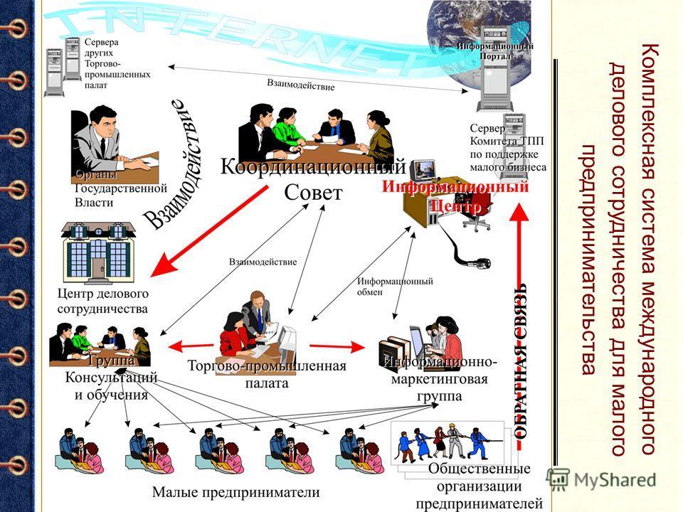 Задачи Торгово-промышленных палат по созданию работоспособной системы международного делового сотрудничества для малого предпринимательства. Комплексная система международного делового сотрудничества для малого предпринимательства Задачи системы: Соз