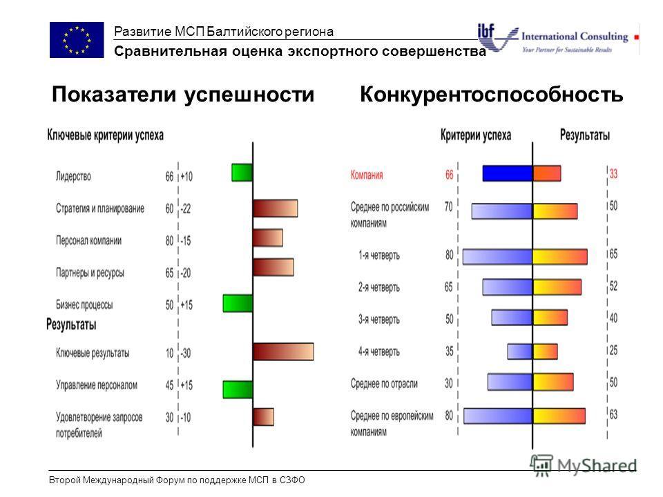 Развитие МСП Балтийского региона Второй Международный Форум по поддержке МСП в СЗФО Сравнительная оценка экспортного совершенства Показатели успешности Конкурентоспособность
