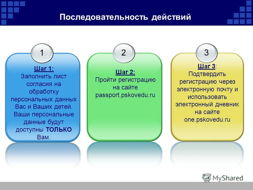 Последовательность действий 1 Шаг 1: Заполнить лист согласия на обработку персональных данных Вас и Ваших детей. Ваши персональные данные будут доступны ТОЛЬКО Вам. 2 Шаг 2: Пройти регистрацию на сайте passport.pskovedu.ru 3 Шаг 3: Подтвердить регист