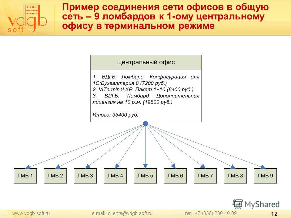 www.vdgb-soft.ru e-mail: clients@vdgb-soft.ru тел. +7 (836) 230-40-09 12 Пример соединения сети офисов в общую сеть – 9 ломбардов к 1-ому центральному офису в терминальном режиме