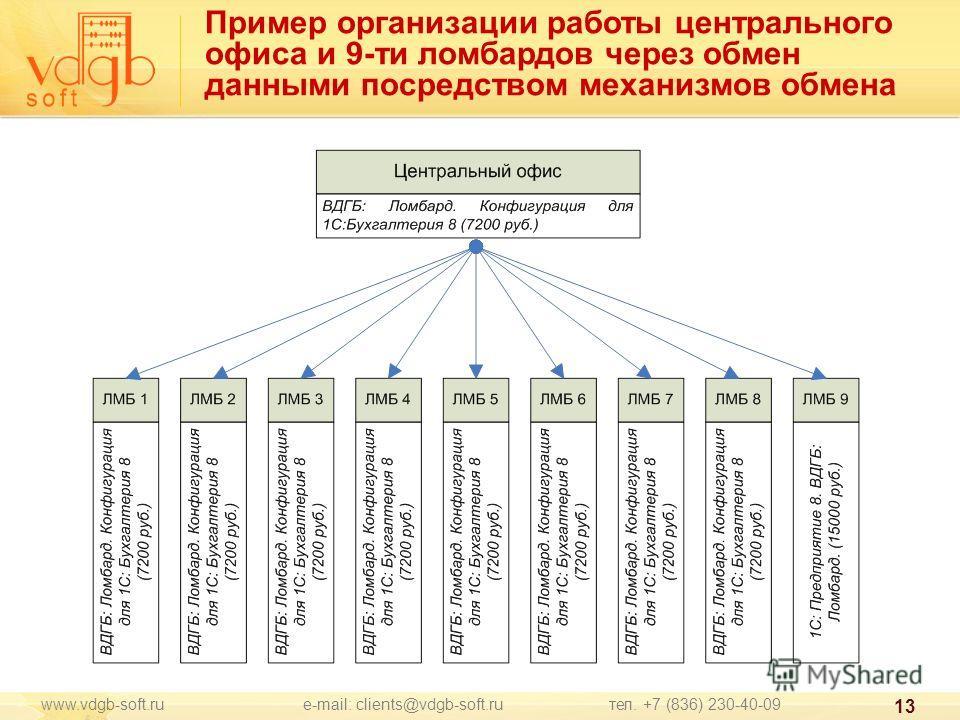 www.vdgb-soft.ru e-mail: clients@vdgb-soft.ru тел. +7 (836) 230-40-09 13 Пример организации работы центрального офиса и 9-ти ломбардов через обмен данными посредством механизмов обмена