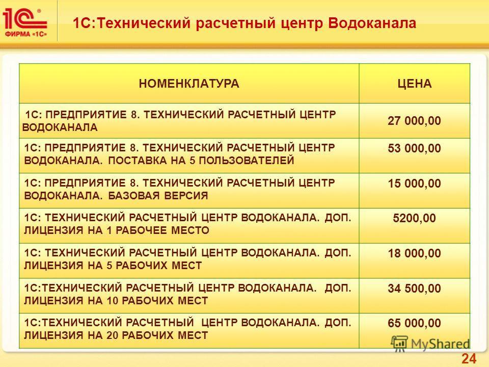 24 1С:Технический расчетный центр Водоканала НОМЕНКЛАТУРАЦЕНА 1С: ПРЕДПРИЯТИЕ 8. ТЕХНИЧЕСКИЙ РАСЧЕТНЫЙ ЦЕНТР ВОДОКАНАЛА 27 000,00 1С: ПРЕДПРИЯТИЕ 8. ТЕХНИЧЕСКИЙ РАСЧЕТНЫЙ ЦЕНТР ВОДОКАНАЛА. ПОСТАВКА НА 5 ПОЛЬЗОВАТЕЛЕЙ 53 000,00 1С: ПРЕДПРИЯТИЕ 8. ТЕХН