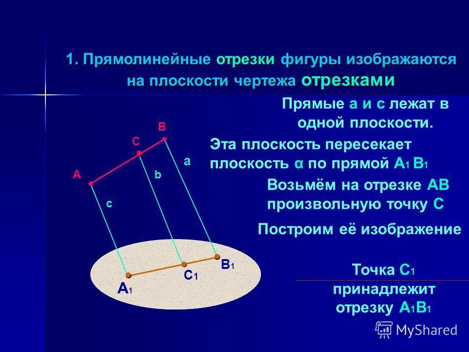 1. Прямолинейные отрезки фигуры изображаются на плоскости чертежа отрезками С1С1 С Прямые а и с лежат в одной плоскости. b А1А1 В1В1 а с Эта плоскость пересекает плоскость α по прямой А 1 В 1 А В Возьмём на отрезке АВ произвольную точку С Построим её