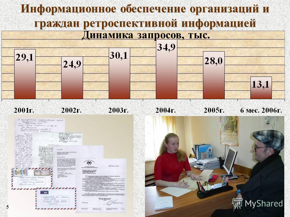Информационное обеспечение организаций и граждан ретроспективной информацией Динамика запросов, тыс. 5