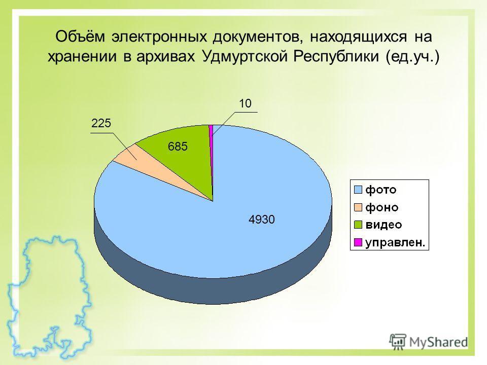 Объём электронных документов, находящихся на хранении в архивах Удмуртской Республики (ед.уч.) 4930 685 225 10