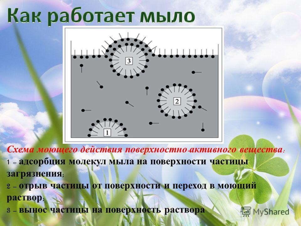 Схема моющего действия поверхностно - активного вещества : 1 – адсорбция молекул мыла на поверхности частицы загрязнения ; 2 – отрыв частицы от поверхности и переход в моющий раствор ; 3 – вынос частицы на поверхность раствора