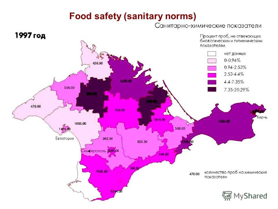 Food safety (sanitary norms)