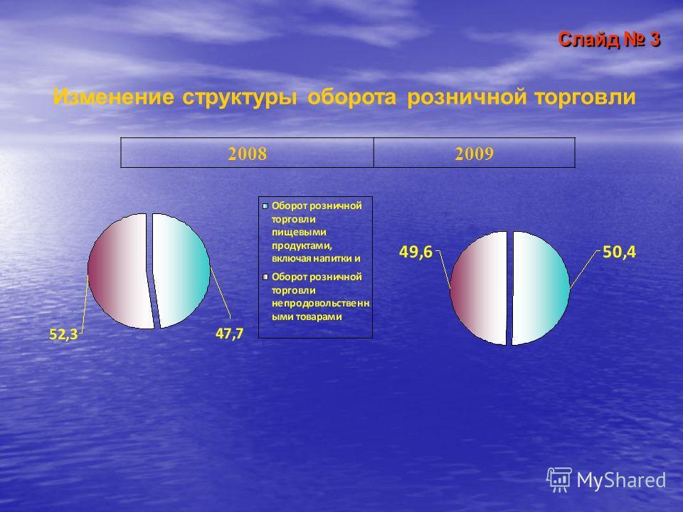 Слайд 3 Изменение структуры оборота розничной торговли 2008 2009