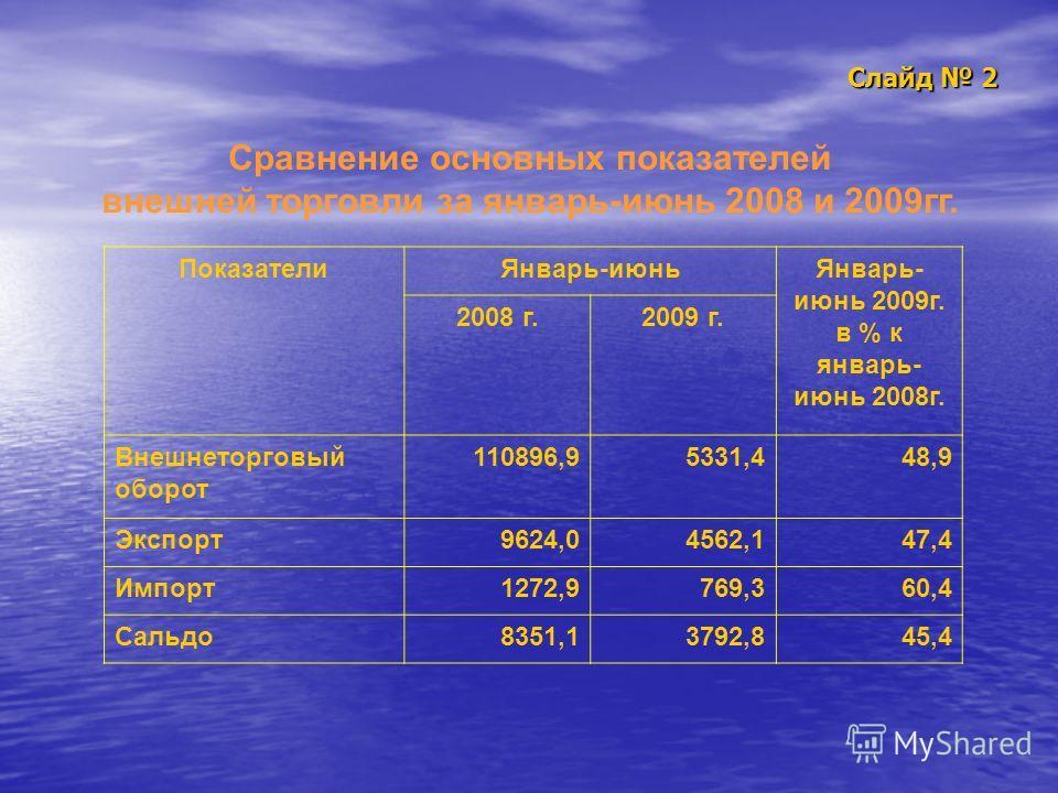 Слайд 2 Сравнение основных показателей внешней торговли за январь-июнь 2008 и 2009гг. ПоказателиЯнварь-июньЯнварь- июнь 2009г. в % к январь- июнь 2008г. 2008 г.2009 г. Внешнеторговый оборот 110896,95331,448,9 Экспорт9624,04562,147,4 Импорт1272,9769,3