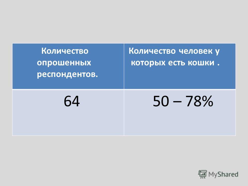 Количество опрошенных респондентов. Количество человек у которых есть кошки. 64 50 – 78%