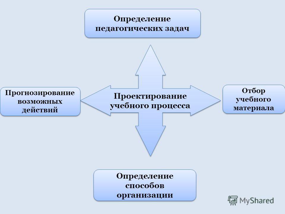 Проектирование учебного процесса Прогнозирование возможных действий Определение способов организации Определение педагогических задач Отбор учебного материала