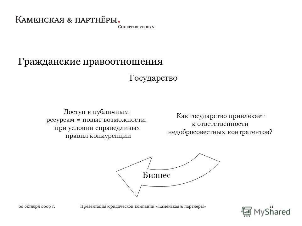 Презентация юридической компании «Каменская & партнёры»11 Гражданские правоотношения 02 октября 2009 г. Бизнес Государство