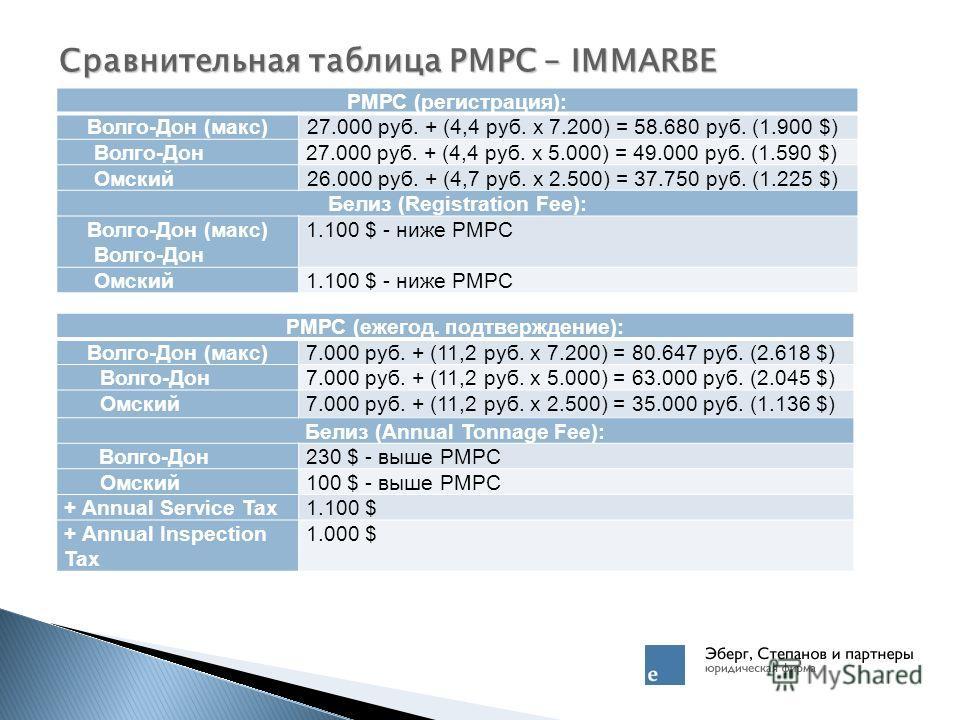 Сравнительная таблица РМРС – IMMARBE РМРС (регистрация): Волго-Дон (макс)27.000 руб. + (4,4 руб. x 7.200) = 58.680 руб. (1.900 $) Волго-Дон27.000 руб. + (4,4 руб. х 5.000) = 49.000 руб. (1.590 $) Омский26.000 руб. + (4,7 руб. х 2.500) = 37.750 руб. (
