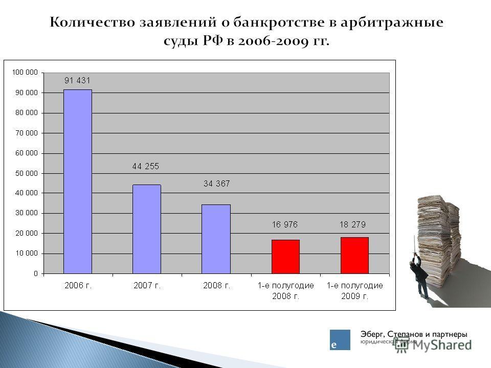 Количество заявлений о банкротстве в арбитражные суды РФ в 2006-2009 гг.