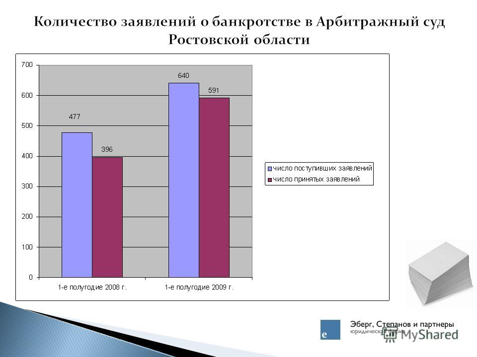 Количество заявлений о банкротстве в Арбитражный суд Ростовской области