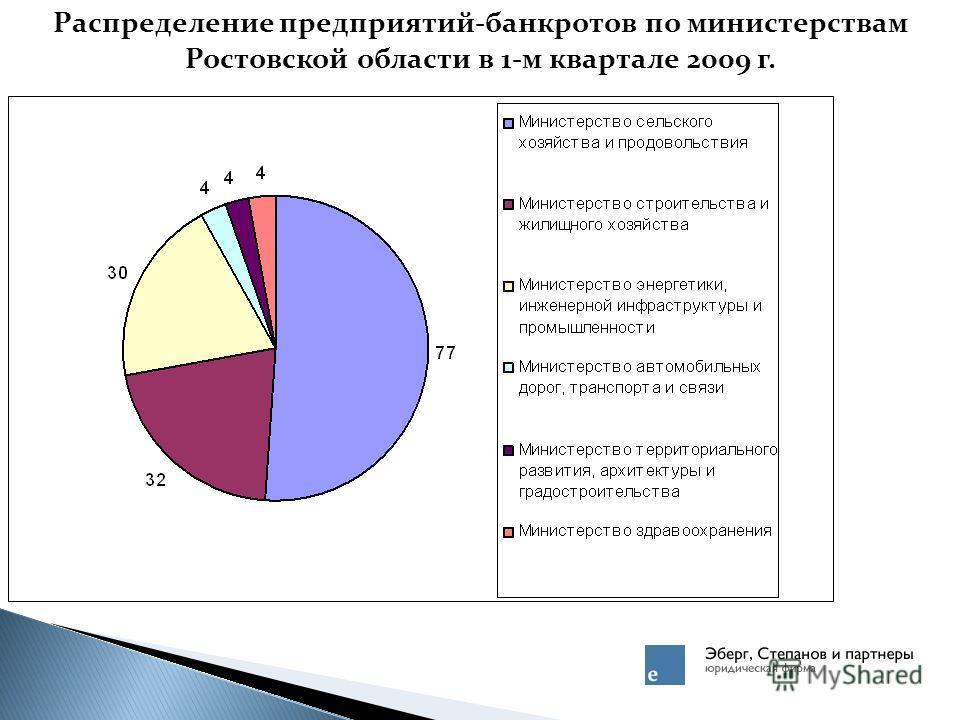 Распределение предприятий-банкротов по министерствам Ростовской области в 1-м квартале 2009 г.