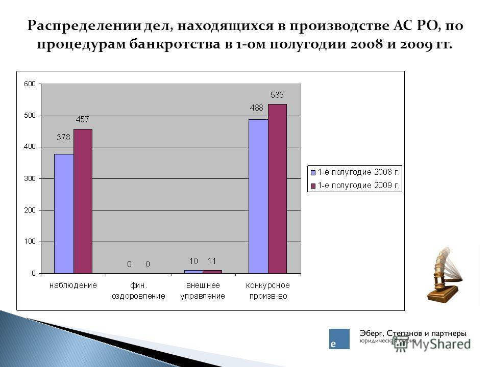 Распределении дел, находящихся в производстве АС РО, по процедурам банкротства в 1-ом полугодии 2008 и 2009 гг.