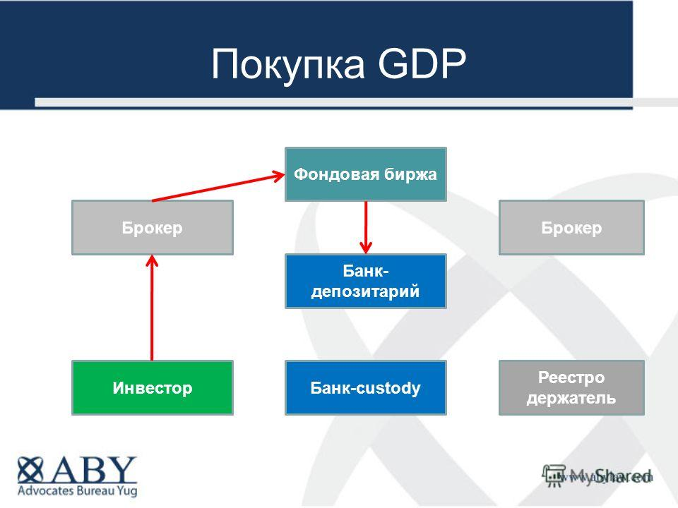 Покупка GDP Брокер Реестро держатель Банк-custody Банк- депозитарий Инвестор Фондовая биржа Брокер
