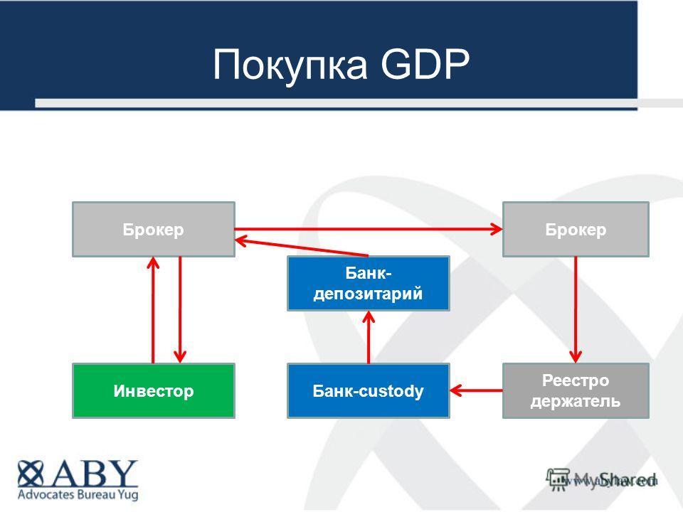 Покупка GDP Брокер Реестро держатель Банк-custody Банк- депозитарий Инвестор Брокер