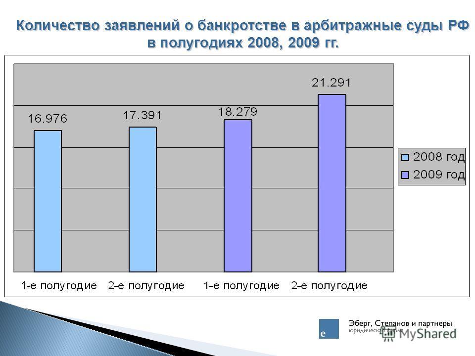 Количество заявлений о банкротстве в арбитражные суды РФ в полугодиях 2008, 2009 гг.