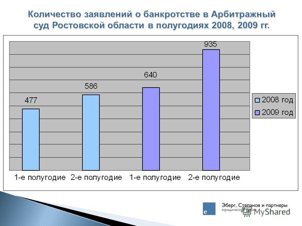 Количество заявлений о банкротстве в Арбитражный суд Ростовской области в полугодиях 2008, 2009 гг.