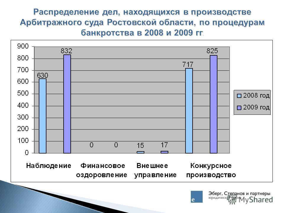 Распределение дел, находящихся в производстве Арбитражного суда Ростовской области, по процедурам банкротства в 2008 и 2009 гг.