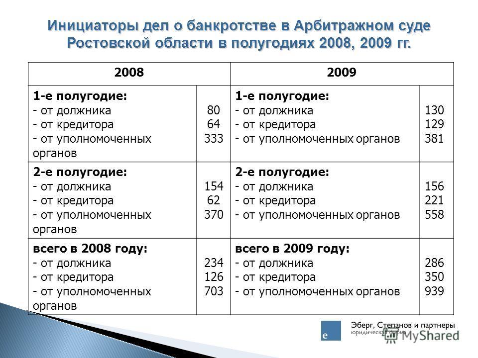Инициаторы дел о банкротстве в Арбитражном суде Ростовской области в полугодиях 2008, 2009 гг. 20082009 1-е полугодие: - от должника - от кредитора - от уполномоченных органов 80 64 333 1-е полугодие: - от должника - от кредитора - от уполномоченных