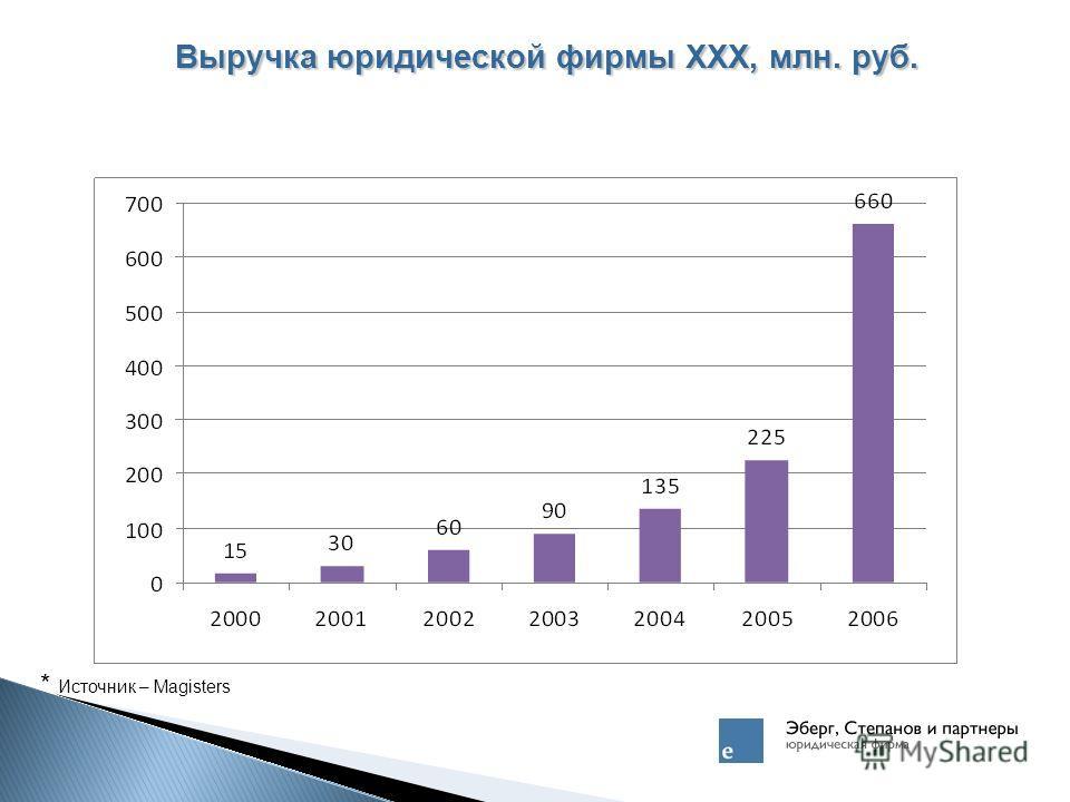 Выручка юридической фирмы XXX, млн. руб. * Источник – Magisters