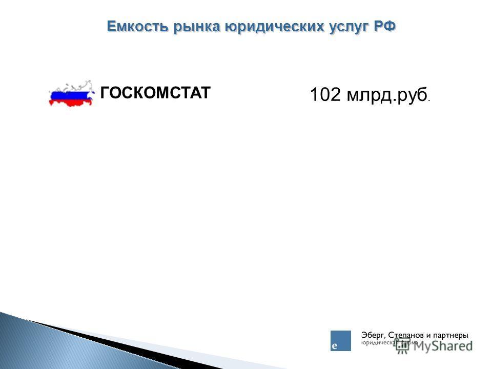 Емкость рынка юридических услуг РФ ГОСКОМСТАТ 102 млрд.руб.